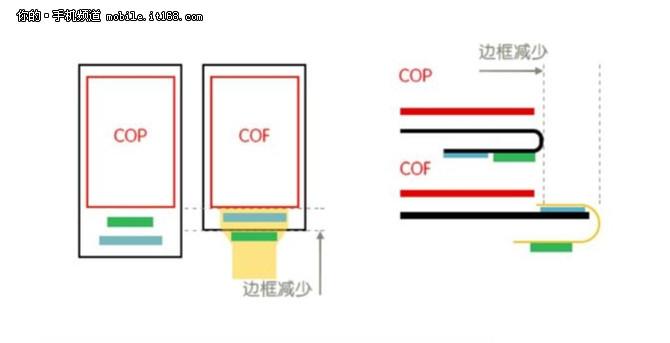 但即便采用cof技术,仍然需要留一块地方留给软性电路板。因此想要在屏幕上做出真正的全面屏,则需要把cof封装没能折回去的部分再折回去。而恰好oled屏幕所采用的基板材质与软性电路板的材质都为pi膜,因此可以通过翻卷的方式直接把屏幕下区域直接折回屏幕背部。做出真正意义上的全面屏。这种封装方式叫做cop,目前也只有iphone x和find x做到。 绕不开的摄像头 完成了屏幕技术的升级,剩下的就是消灭传统手机额头上的那些元件。目前对于传统的距离感应器、听筒都有比较成熟的隐藏方法,只有摄像头是个绕不过去的