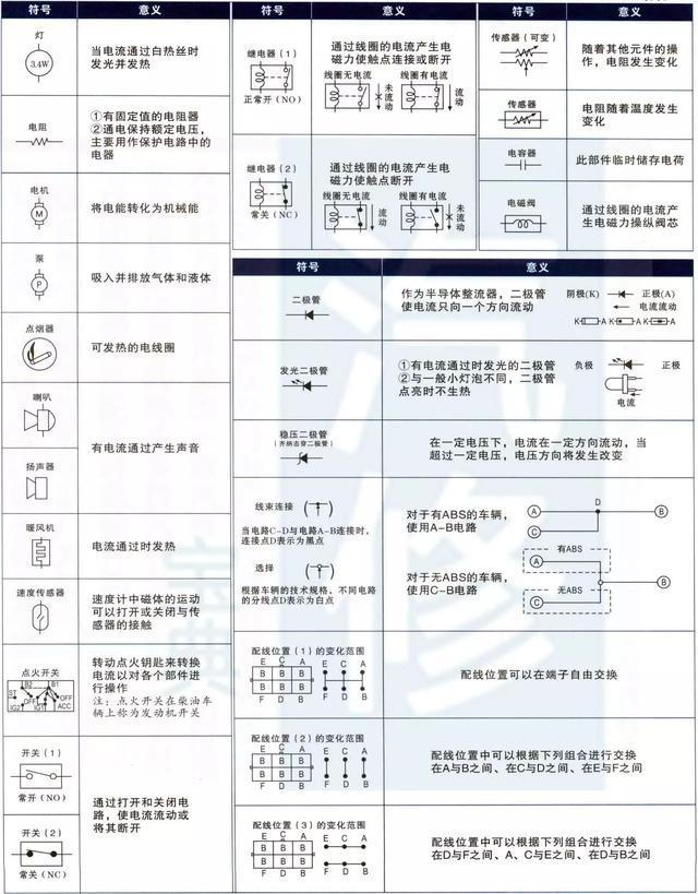 中国机电网 技术资料  大众/奥迪汽车电路图符号 内容来源于:汽修宝典