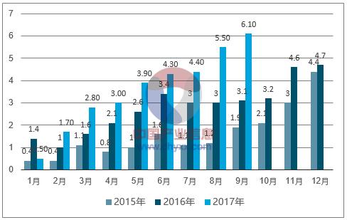 2018年中国新能源汽车行业发展趋势及市场前景预测