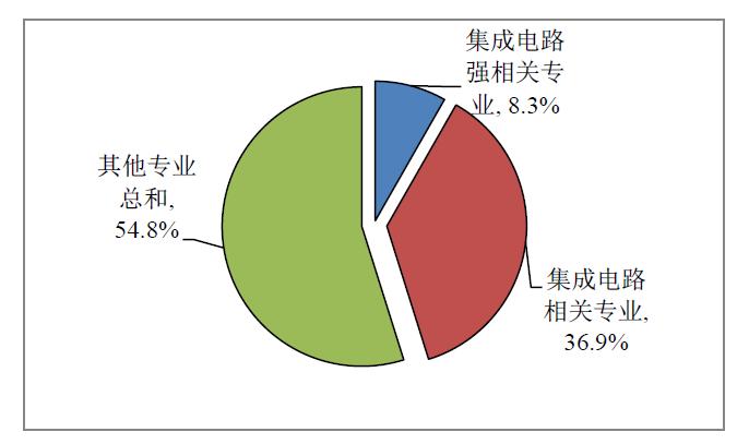 科技日报记者??唐婷 统计数据显示,2017年我国集成电路产业销售额达到5411.3亿人民币,同比增速达24.8%。在集成电路产业规模高速增长的同时,相关人才的数量和质量是否能跟得上? 集成电路人才贵难少,是我们此次撰写白皮书过程中的深切体会。人才是集成电路产业发展的第一短板。中国电子信息产业发展研究院院长卢山16日在2018全球半导体才智大会上表示。 卢山所说的白皮书便是在此次会议上正式发布的《中国集成电路产业人才白皮书(2017-2018)》(以下简称白皮书)。  白皮书统计显示,截