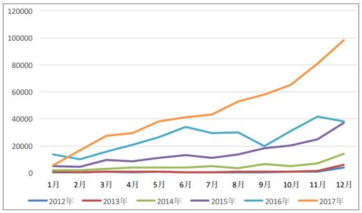 2017年中国新能源汽车产销量统计分析