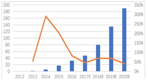 2017年中国新能源汽车行业发展现状及发展趋势分析