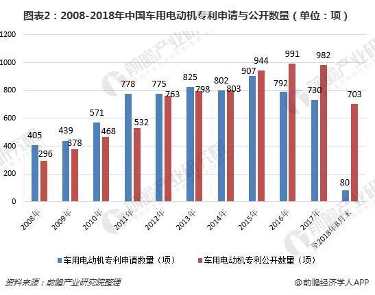 2018年中国电动汽车用电机行业现状分析 技术进步迅速