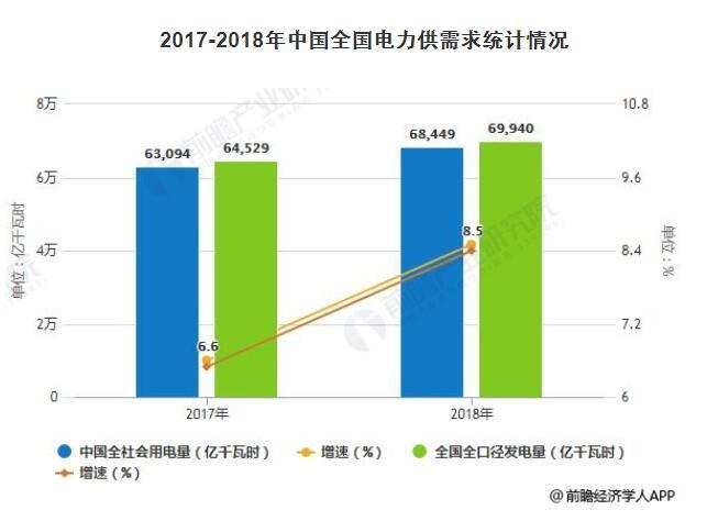 2019年中国电力行业发展现状及趋势分析图片