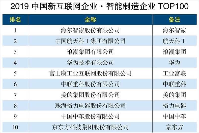海爾智家榮登《2019中國新互聯網企業智能制造企業top100》榜首