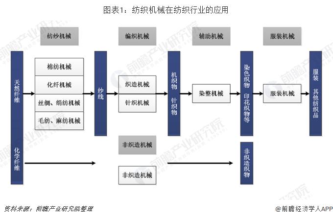 十张图了解纺织机械行业发展现状与前景