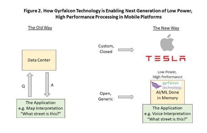 人工智与机器学习技术席卷安卓智能手机